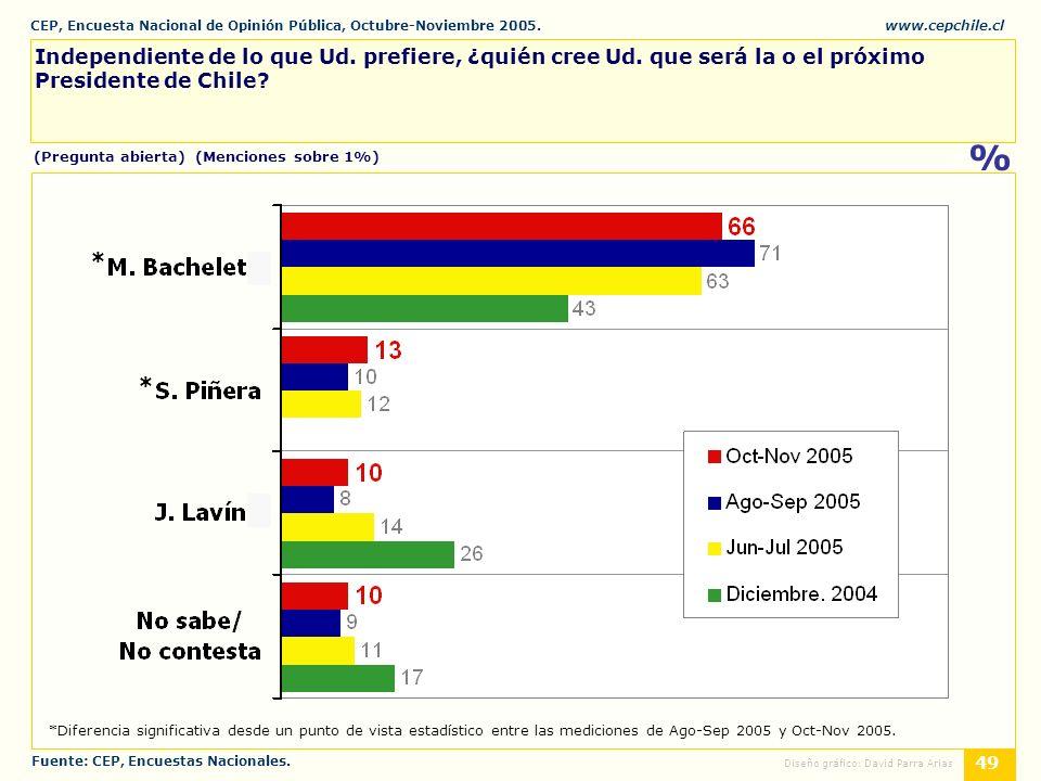 CEP, Encuesta Nacional de Opinión Pública, Octubre-Noviembre 2005.www.cepchile.cl % 49 Diseño gráfico: David Parra Arias Independiente de lo que Ud.