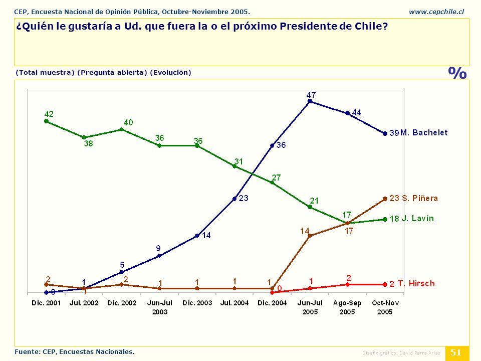 CEP, Encuesta Nacional de Opinión Pública, Octubre-Noviembre 2005.www.cepchile.cl % 51 Diseño gráfico: David Parra Arias (Total muestra) (Pregunta abierta) (Evolución) ¿Quién le gustaría a Ud.