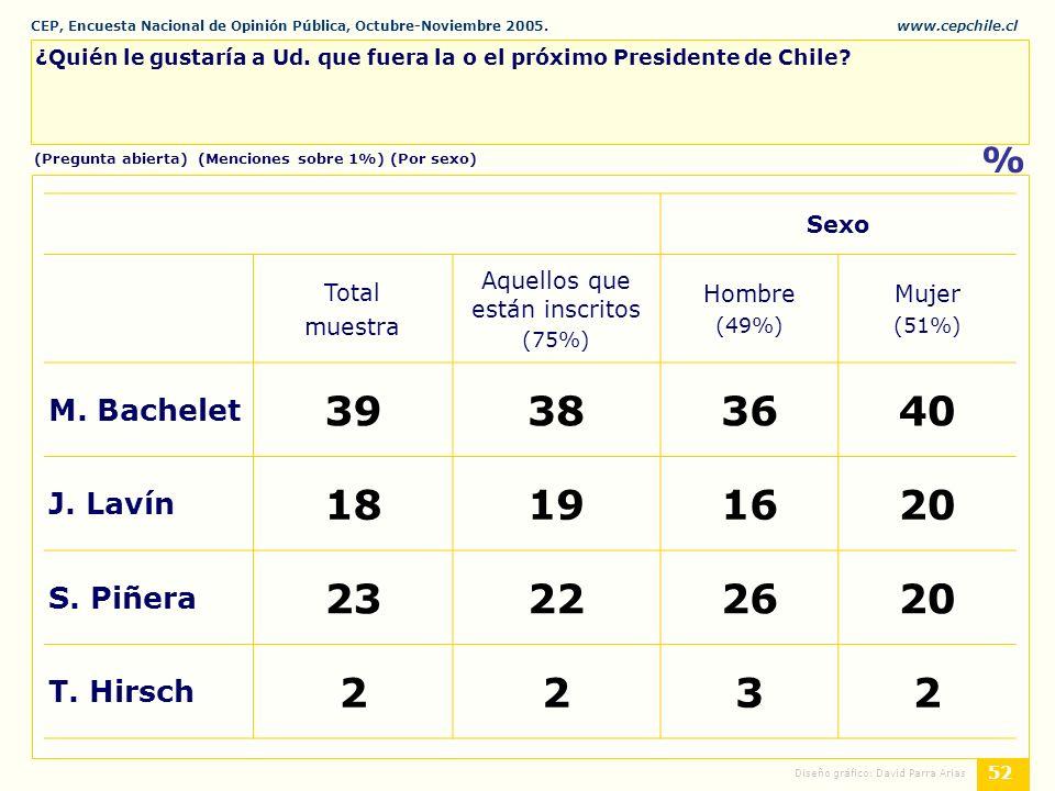 CEP, Encuesta Nacional de Opinión Pública, Octubre-Noviembre 2005.www.cepchile.cl % 52 Diseño gráfico: David Parra Arias ¿Quién le gustaría a Ud.