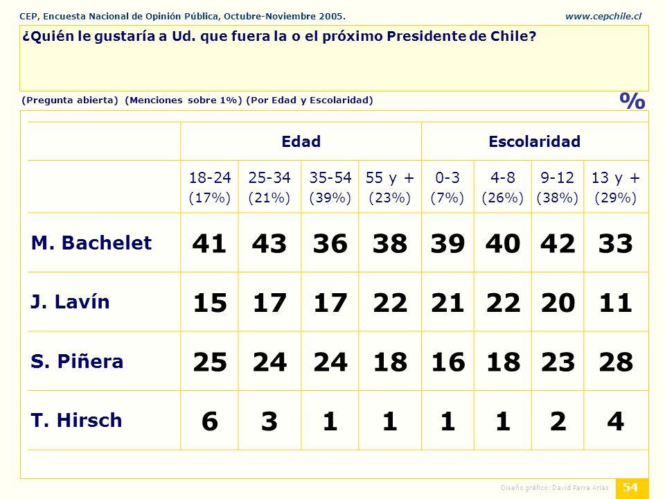 CEP, Encuesta Nacional de Opinión Pública, Octubre-Noviembre 2005.www.cepchile.cl % 54 Diseño gráfico: David Parra Arias ¿Quién le gustaría a Ud.