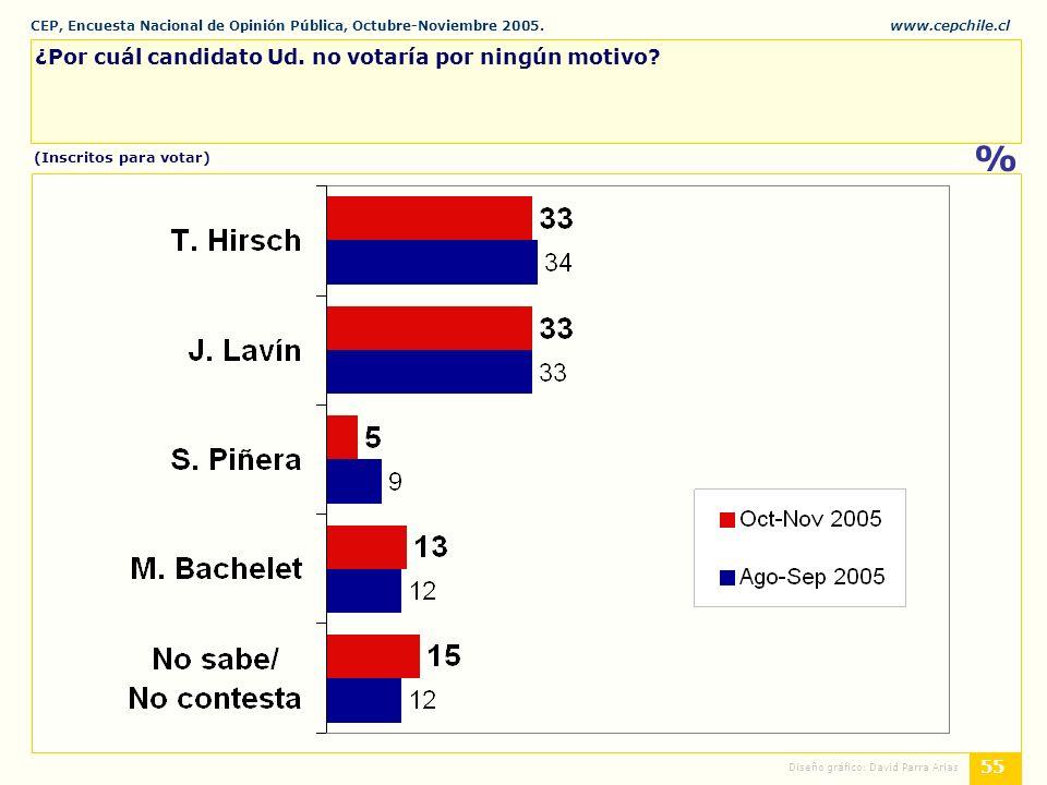 CEP, Encuesta Nacional de Opinión Pública, Octubre-Noviembre 2005.www.cepchile.cl % 55 Diseño gráfico: David Parra Arias ¿Por cuál candidato Ud.