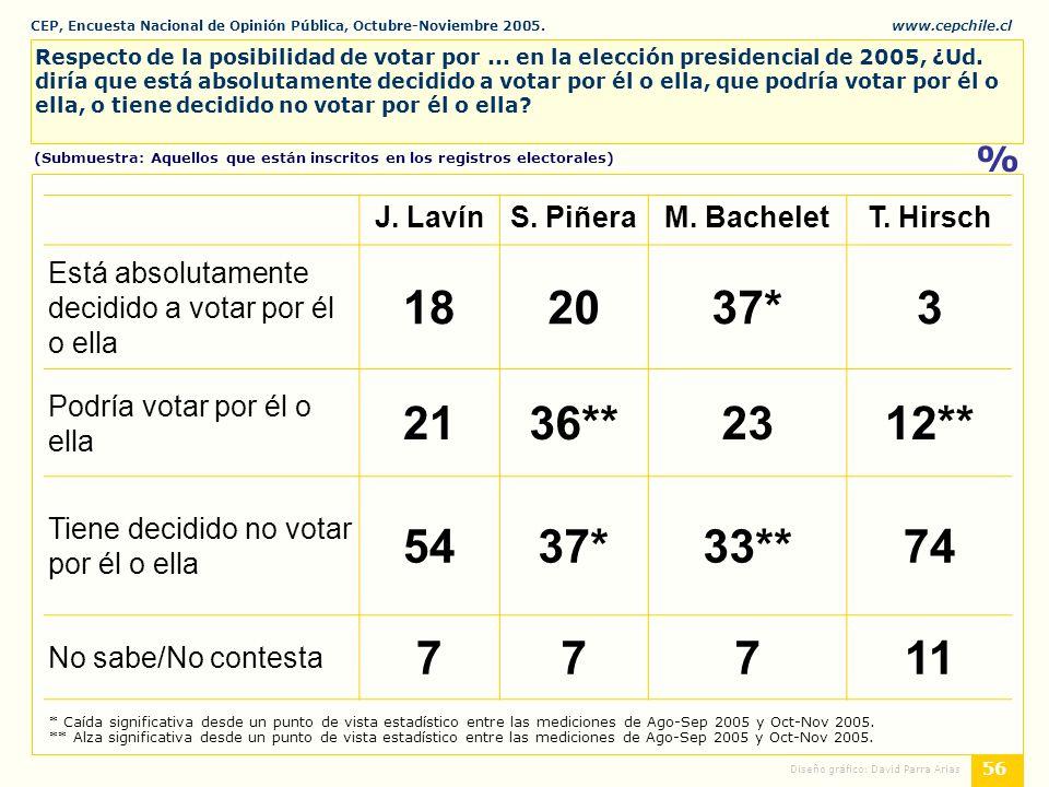 CEP, Encuesta Nacional de Opinión Pública, Octubre-Noviembre 2005.www.cepchile.cl % 56 Diseño gráfico: David Parra Arias Respecto de la posibilidad de votar por...