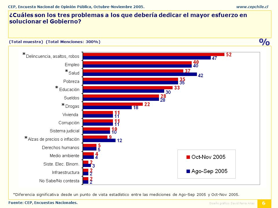 CEP, Encuesta Nacional de Opinión Pública, Octubre-Noviembre 2005.www.cepchile.cl % 6 Diseño gráfico: David Parra Arias ¿Cuáles son los tres problemas a los que debería dedicar el mayor esfuerzo en solucionar el Gobierno.