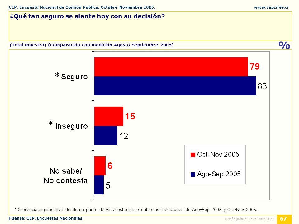 CEP, Encuesta Nacional de Opinión Pública, Octubre-Noviembre 2005.www.cepchile.cl % 67 Diseño gráfico: David Parra Arias ¿Qué tan seguro se siente hoy con su decisión.