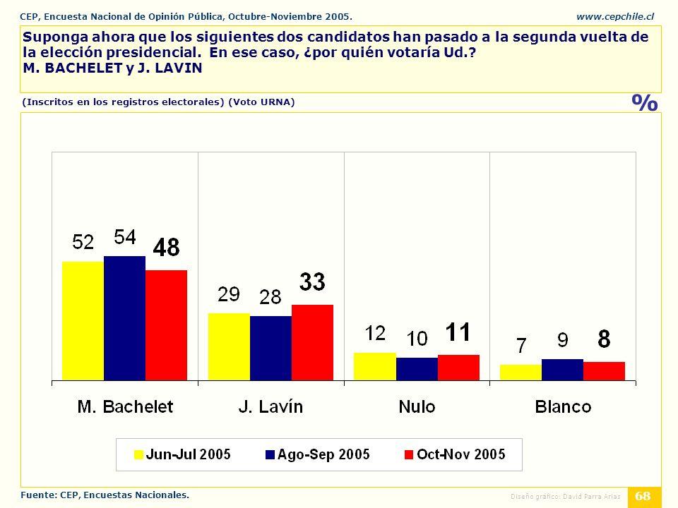 CEP, Encuesta Nacional de Opinión Pública, Octubre-Noviembre 2005.www.cepchile.cl % 68 Diseño gráfico: David Parra Arias Suponga ahora que los siguientes dos candidatos han pasado a la segunda vuelta de la elección presidencial.