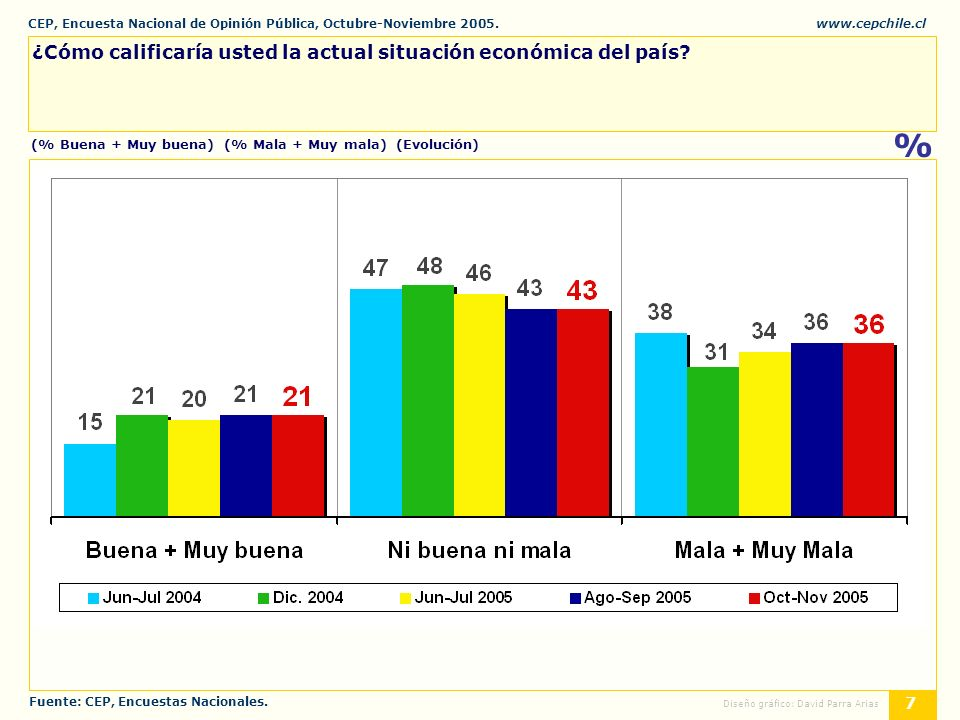 CEP, Encuesta Nacional de Opinión Pública, Octubre-Noviembre 2005.www.cepchile.cl % 18 Diseño gráfico: David Parra Arias Ahora, de las siguientes tendencias políticas, ¿con cuál Ud.