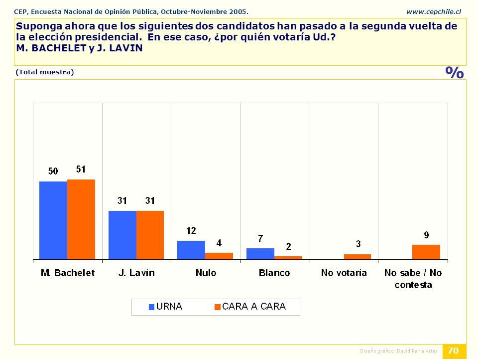 CEP, Encuesta Nacional de Opinión Pública, Octubre-Noviembre 2005.www.cepchile.cl % 70 Diseño gráfico: David Parra Arias Suponga ahora que los siguientes dos candidatos han pasado a la segunda vuelta de la elección presidencial.