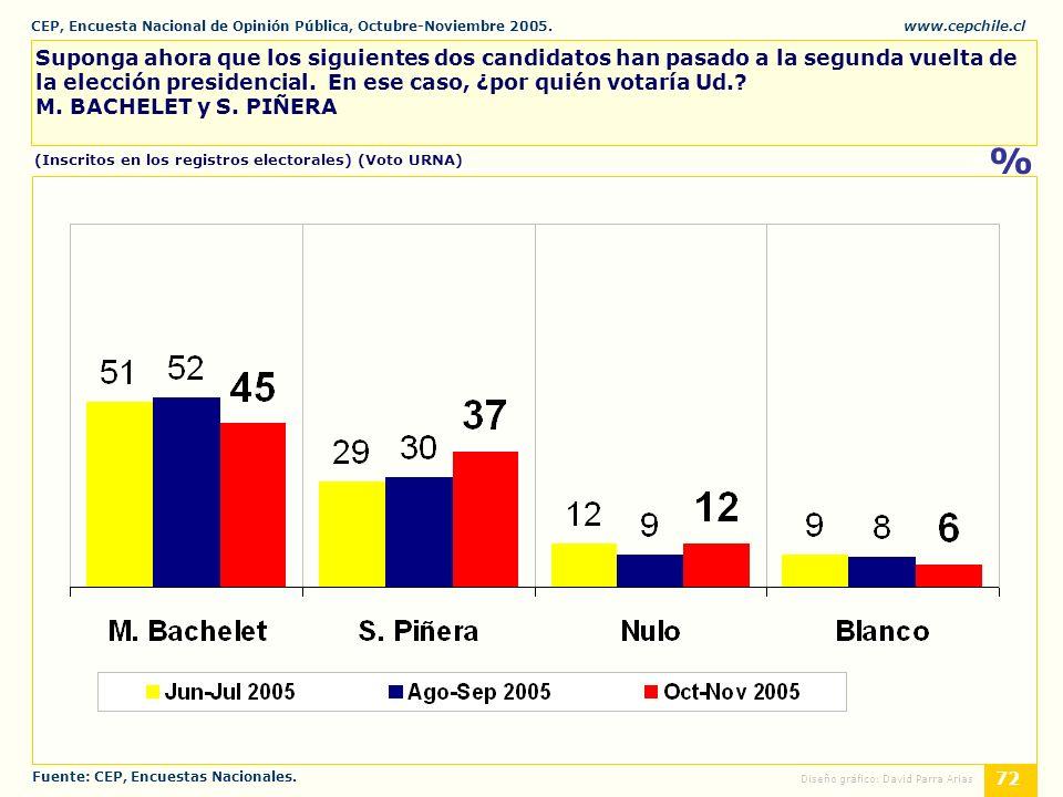 CEP, Encuesta Nacional de Opinión Pública, Octubre-Noviembre 2005.www.cepchile.cl % 72 Diseño gráfico: David Parra Arias Suponga ahora que los siguientes dos candidatos han pasado a la segunda vuelta de la elección presidencial.