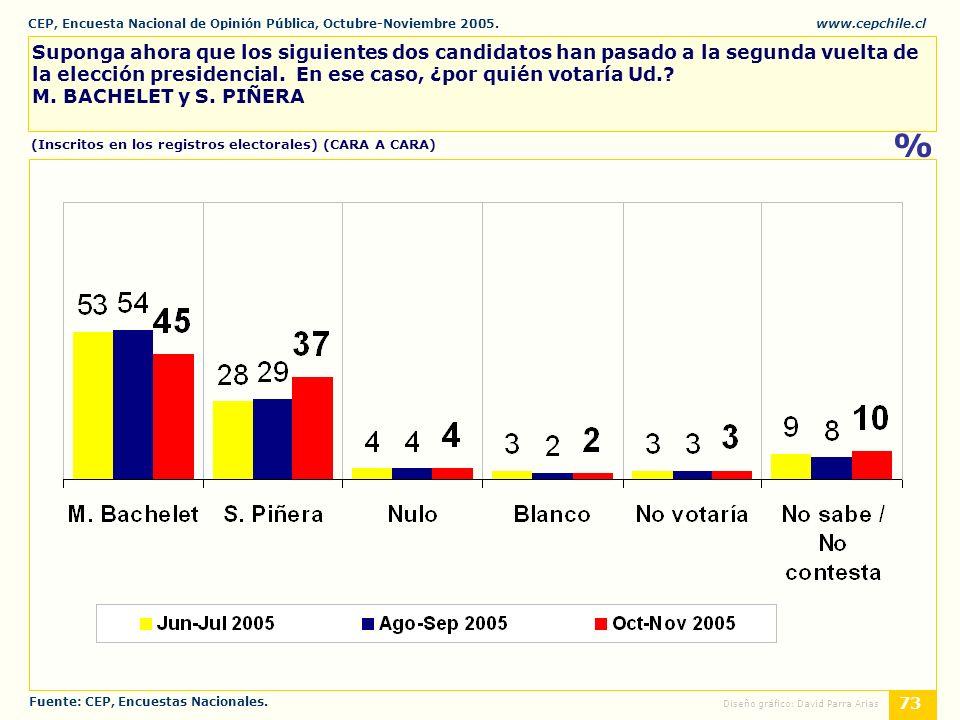 CEP, Encuesta Nacional de Opinión Pública, Octubre-Noviembre 2005.www.cepchile.cl % 73 Diseño gráfico: David Parra Arias Suponga ahora que los siguientes dos candidatos han pasado a la segunda vuelta de la elección presidencial.