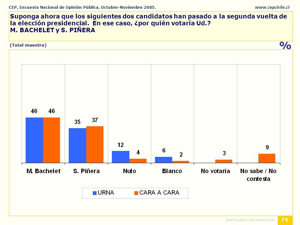 CEP, Encuesta Nacional de Opinión Pública, Octubre-Noviembre 2005.www.cepchile.cl % 74 Diseño gráfico: David Parra Arias Suponga ahora que los siguientes dos candidatos han pasado a la segunda vuelta de la elección presidencial.
