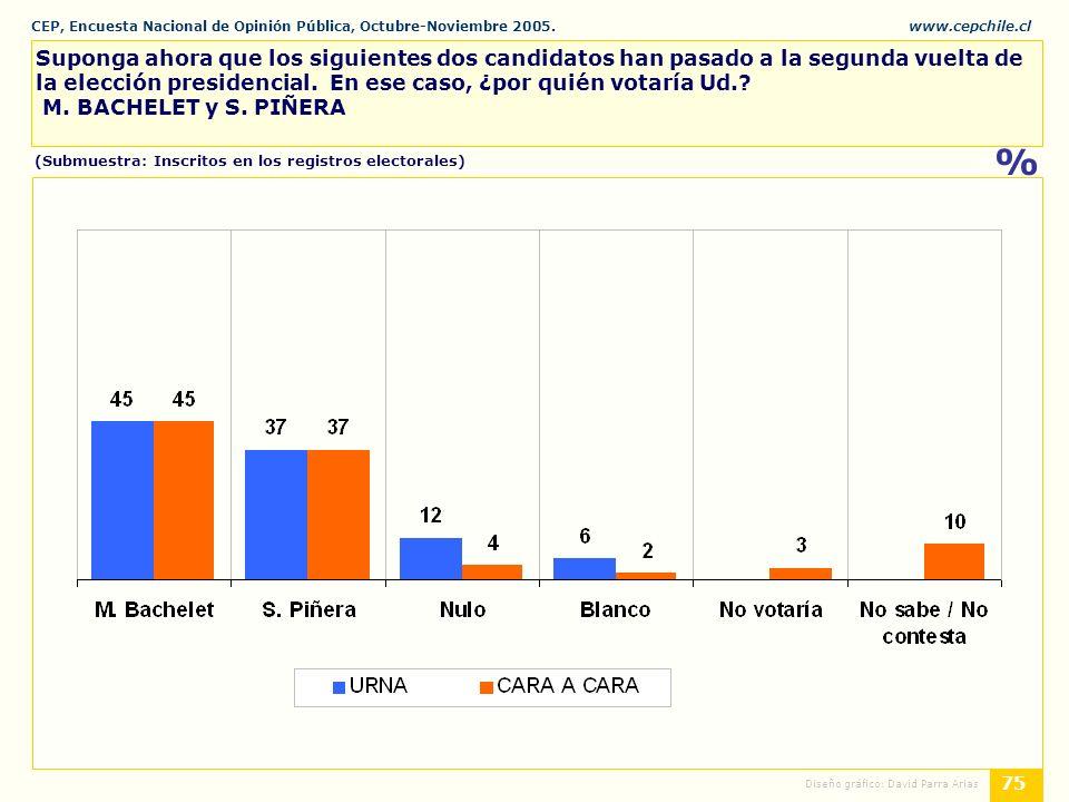 CEP, Encuesta Nacional de Opinión Pública, Octubre-Noviembre 2005.www.cepchile.cl % 75 Diseño gráfico: David Parra Arias Suponga ahora que los siguientes dos candidatos han pasado a la segunda vuelta de la elección presidencial.