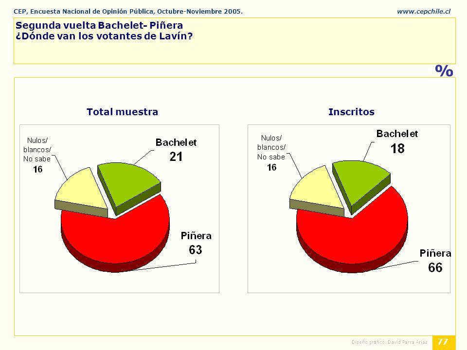CEP, Encuesta Nacional de Opinión Pública, Octubre-Noviembre 2005.www.cepchile.cl % 77 Diseño gráfico: David Parra Arias Segunda vuelta Bachelet- Piñera ¿Dónde van los votantes de Lavín.
