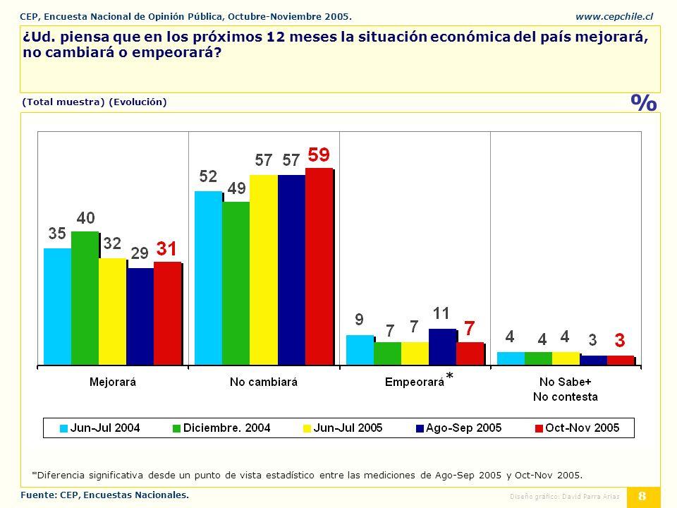CEP, Encuesta Nacional de Opinión Pública, Octubre-Noviembre 2005.www.cepchile.cl % 19 Diseño gráfico: David Parra Arias ¿Con cuál posición política Ud.