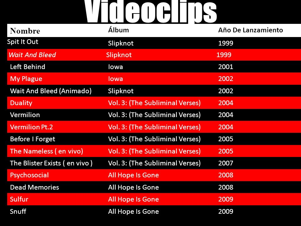 Videoclips Nombre ÁlbumAño De Lanzamiento Spit It Out Slipknot1999 Wait And BleedSlipknot1999 Left BehindIowa2001 My PlagueIowa2002 Wait And Bleed (An
