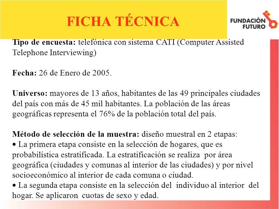 FICHA TÉCNICA Tipo de encuesta: telefónica con sistema CATI (Computer Assisted Telephone Interviewing) Fecha: 26 de Enero de 2005.