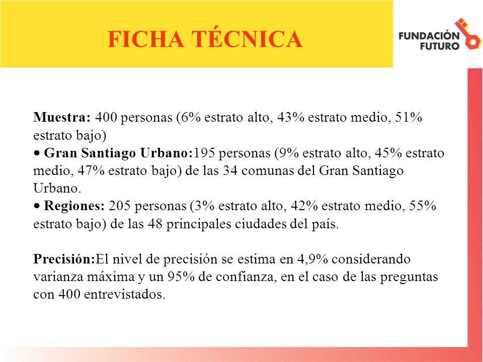 Muestra: 400 personas (6% estrato alto, 43% estrato medio, 51% estrato bajo) Gran Santiago Urbano:195 personas (9% estrato alto, 45% estrato medio, 47% estrato bajo) de las 34 comunas del Gran Santiago Urbano.