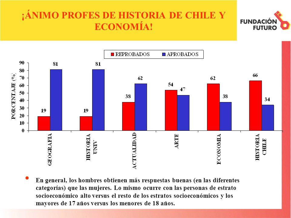 ¡ÁNIMO PROFES DE HISTORIA DE CHILE Y ECONOMÍA.