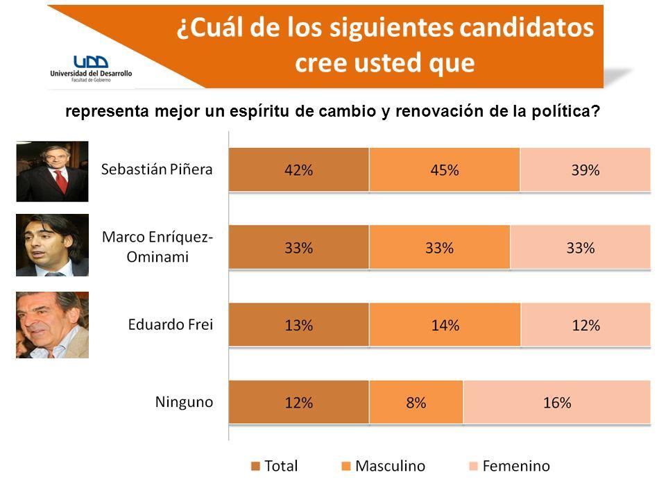 ¿Cuál de los siguientes candidatos cree usted que representa mejor un espíritu de cambio y renovación de la política?