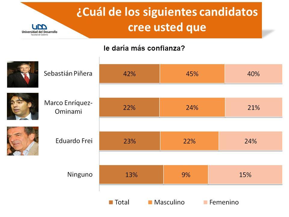 ¿Cuál de los siguientes candidatos cree usted que le daría más confianza?