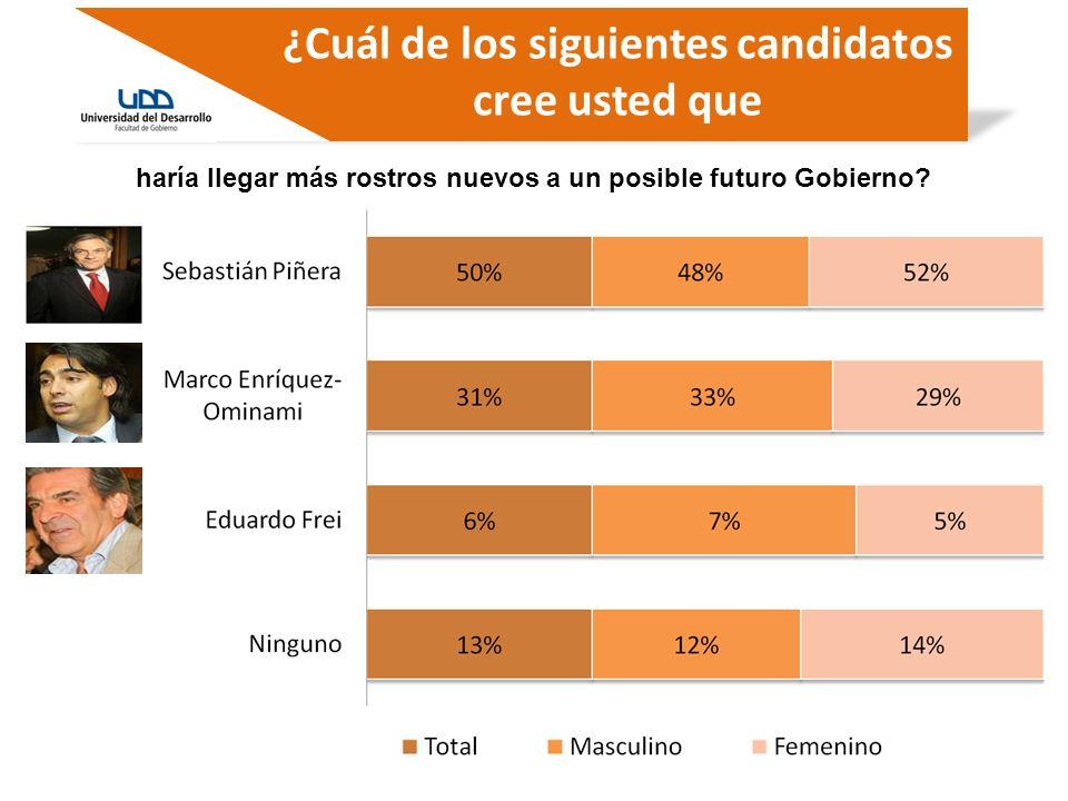 ¿Cuál de los siguientes candidatos cree usted que haría llegar más rostros nuevos a un posible futuro Gobierno?