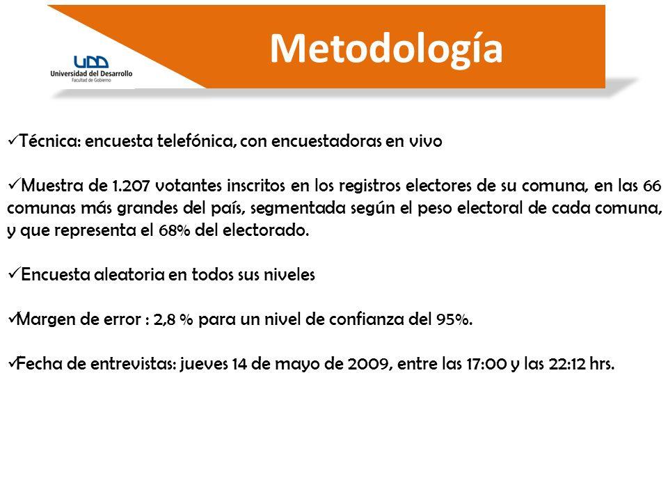 Técnica: encuesta telefónica, con encuestadoras en vivo Muestra de 1.207 votantes inscritos en los registros electores de su comuna, en las 66 comunas