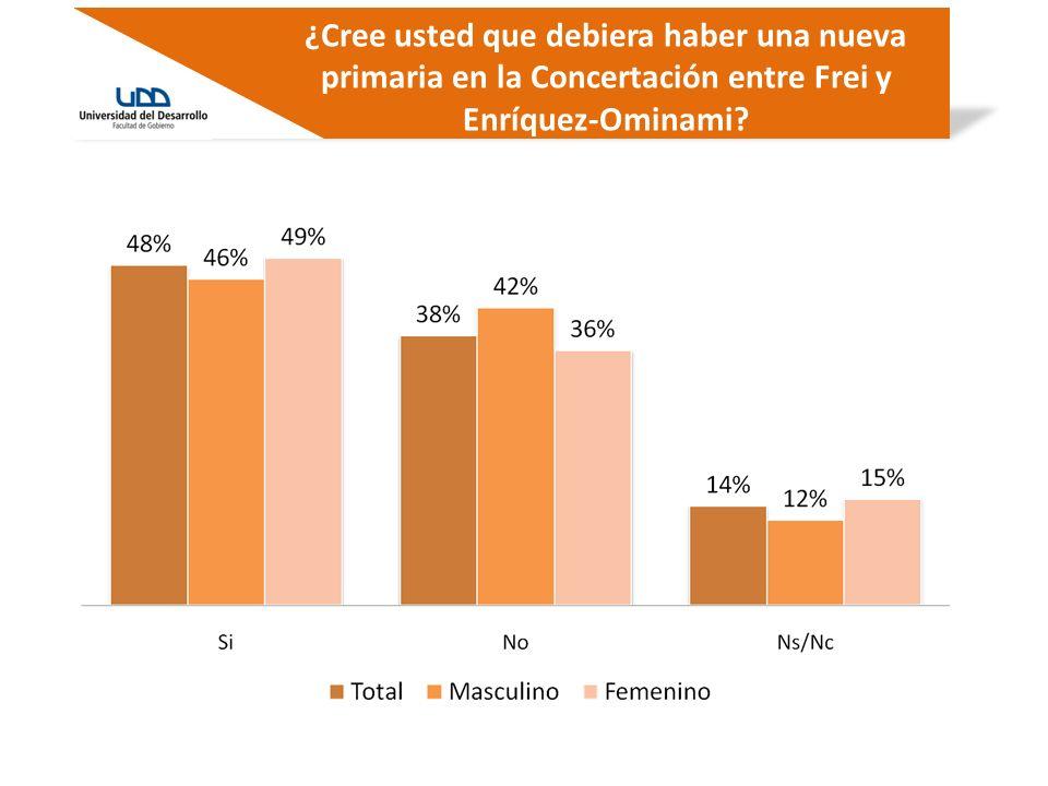 ¿Cree usted que debiera haber una nueva primaria en la Concertación entre Frei y Enríquez-Ominami?