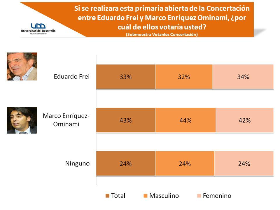 Si se realizara esta primaria abierta de la Concertación entre Eduardo Frei y Marco Enríquez Ominami, ¿por cuál de ellos votaría usted? (Submuestra Vo