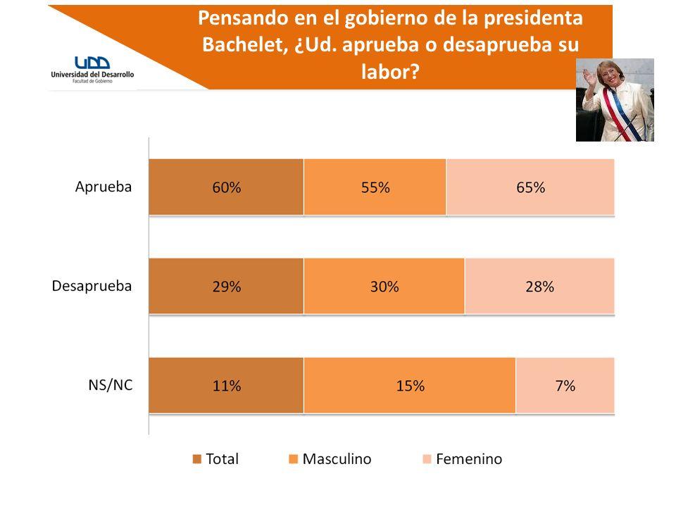 Pensando en el gobierno de la presidenta Bachelet, ¿Ud. aprueba o desaprueba su labor?