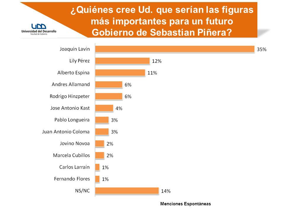 ¿Quiénes cree Ud. que serían las figuras más importantes para un futuro Gobierno de Sebastian Piñera? Menciones Espontáneas