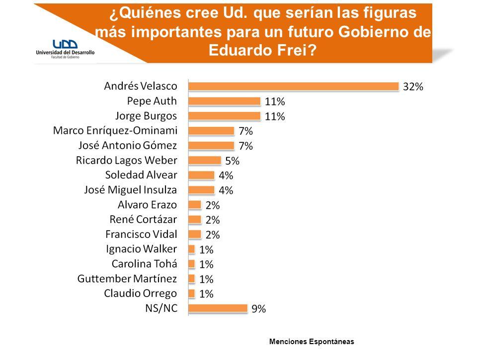 ¿Quiénes cree Ud. que serían las figuras más importantes para un futuro Gobierno de Eduardo Frei? Menciones Espontáneas