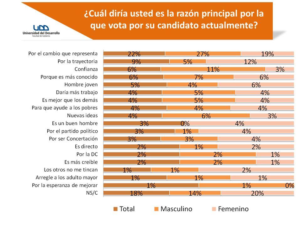 ¿Cómo evalúa usted el trabajo de Andrés Velasco como Ministro de Hacienda en esta crisis económica.