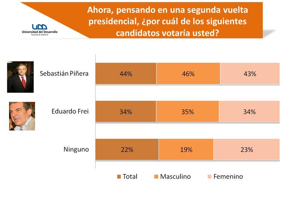 ¿A quién cree usted que perjudica más la irrupción de Marco Enríquez-Ominami en la carrera presidencial?