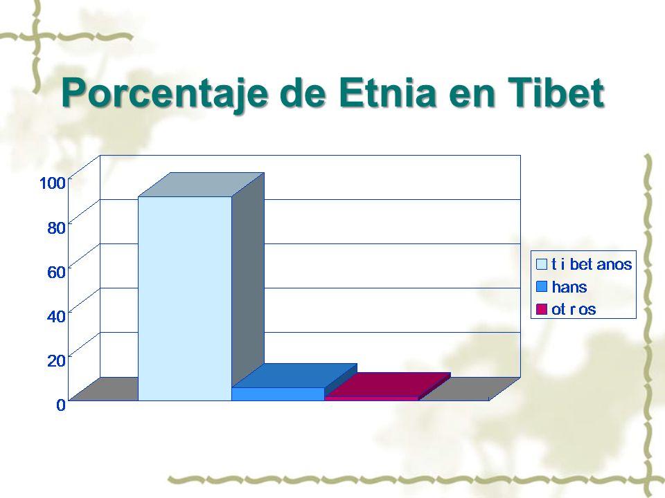 Porcentaje de Etnia en Tibet