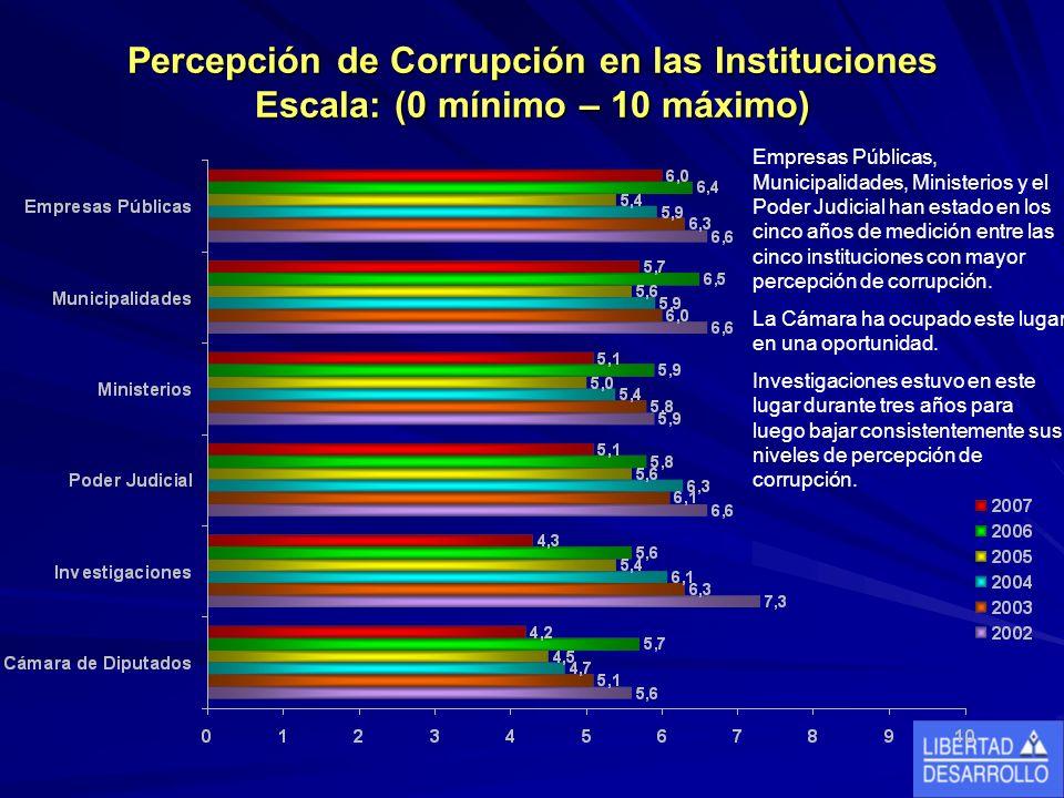 Percepción de Corrupción en las Instituciones Escala: (0 mínimo – 10 máximo) Empresas Públicas, Municipalidades, Ministerios y el Poder Judicial han estado en los cinco años de medición entre las cinco instituciones con mayor percepción de corrupción.