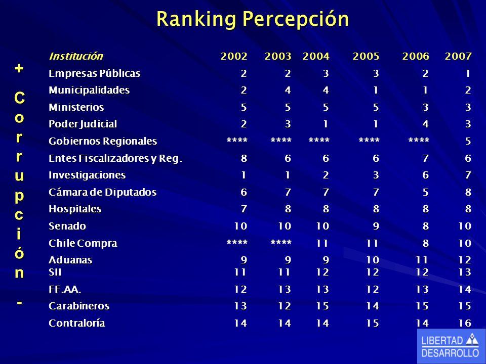 Ranking Percepción Ranking Percepción + ++CorrupciónCorrupción--++CorrupciónCorrupción--- Institución200220032004200520062007 Empresas Públicas 223321 Municipalidades244112 Ministerios555533 Poder Judicial 231143 Gobiernos Regionales ********************5 Entes Fiscalizadores y Reg.