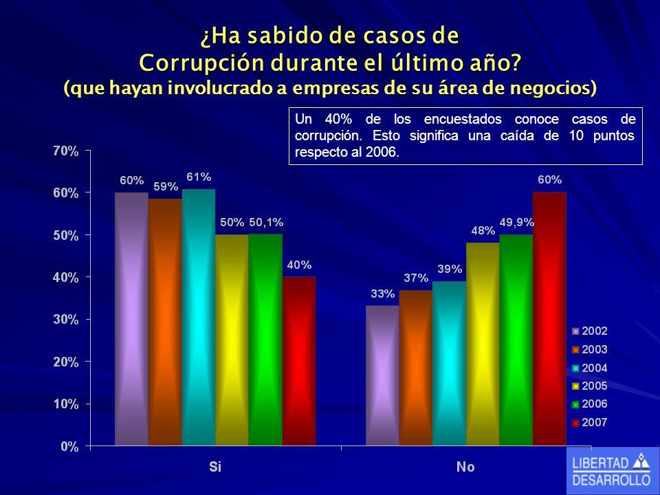 ¿Ha sabido de casos de Corrupción durante el último año? (que hayan involucrado a empresas de su área de negocios) Un 40% de los encuestados conoce ca