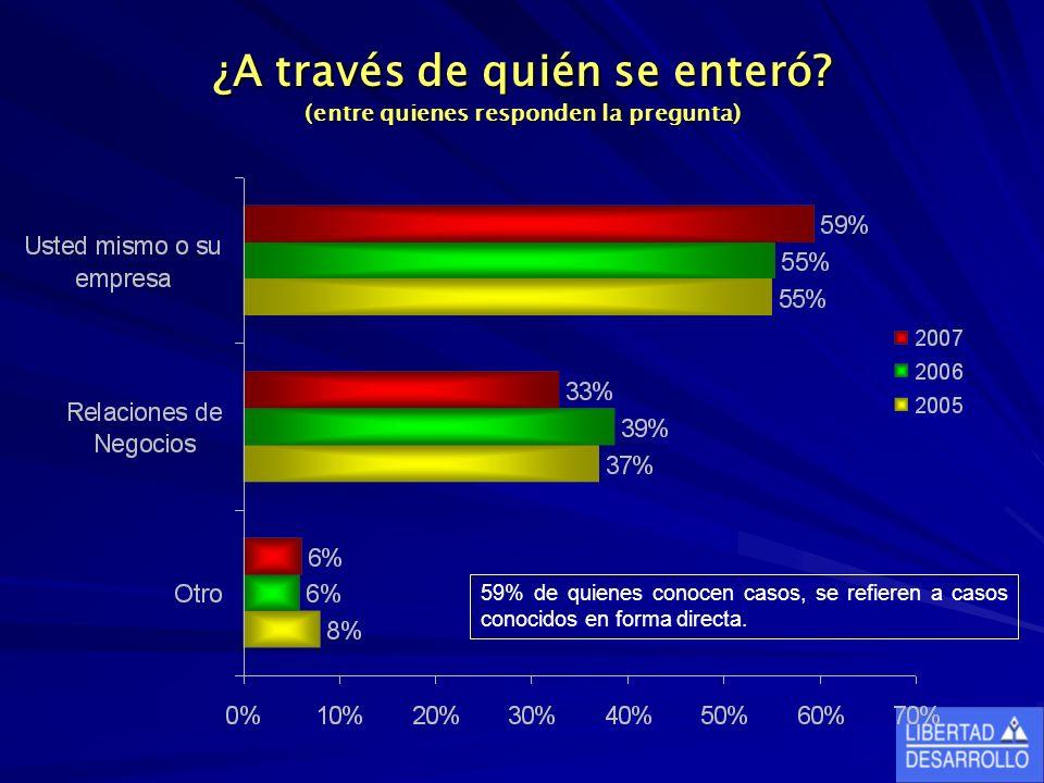 ¿A través de quién se enteró? (entre quienes responden la pregunta) 59% de quienes conocen casos, se refieren a casos conocidos en forma directa.