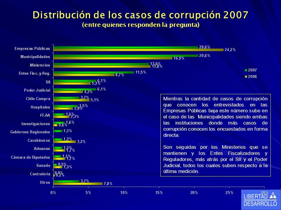 Distribución de los casos de corrupción 2007 (entre quienes responden la pregunta) Mientras la cantidad de casos de corrupción que conocen los entrevistados en las Empresas Públicas baja este número sube en el caso de las Municipalidades siendo ambas las instituciones donde más casos de corrupción conocen los encuestados en forma directa.