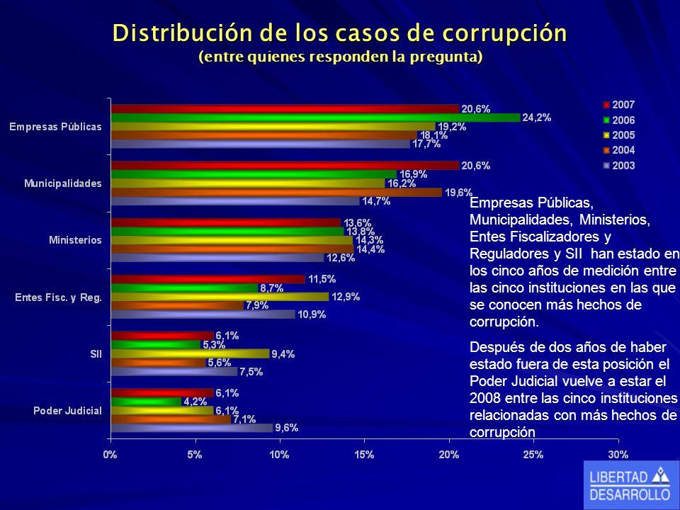 Distribución de los casos de corrupción (entre quienes responden la pregunta) Empresas Públicas, Municipalidades, Ministerios, Entes Fiscalizadores y Reguladores y SII han estado en los cinco años de medición entre las cinco instituciones en las que se conocen más hechos de corrupción.