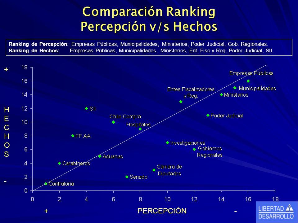 Comparación Ranking Percepción v/s Hechos Ranking de Percepción: Empresas Públicas, Municipalidades, Ministerios, Poder Judicial, Gob. Regionales. Ran