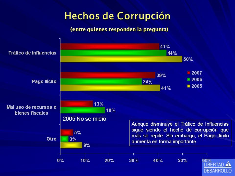 Hechos de Corrupción (entre quienes responden la pregunta) 2005 No se midió Aunque disminuye el Tráfico de Influencias sigue siendo el hecho de corrup