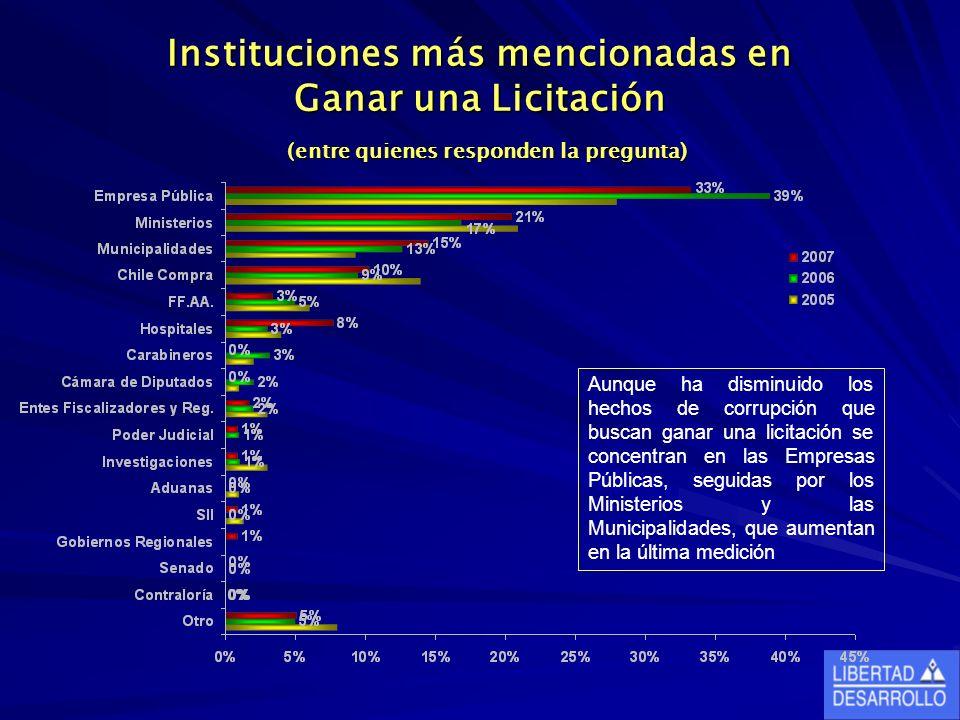 Instituciones más mencionadas en Ganar una Licitación (entre quienes responden la pregunta) Aunque ha disminuido los hechos de corrupción que buscan g