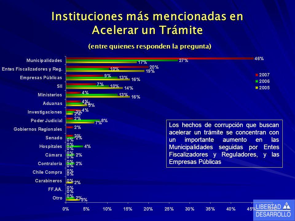Instituciones más mencionadas en Acelerar un Trámite (entre quienes responden la pregunta) Los hechos de corrupción que buscan acelerar un trámite se