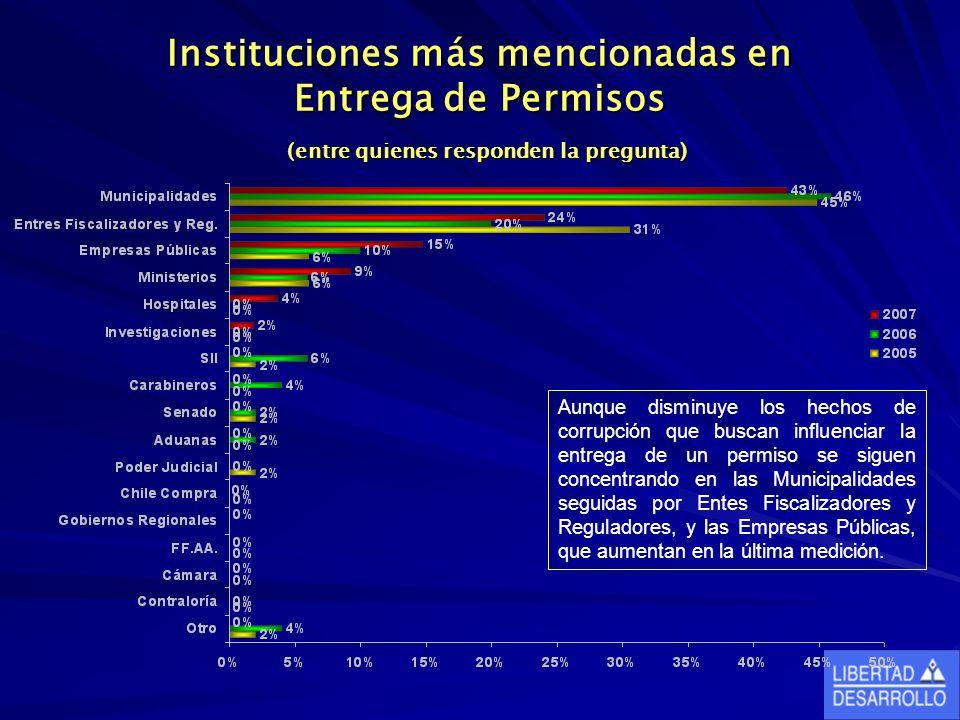 Instituciones más mencionadas en Entrega de Permisos (entre quienes responden la pregunta) Aunque disminuye los hechos de corrupción que buscan influe