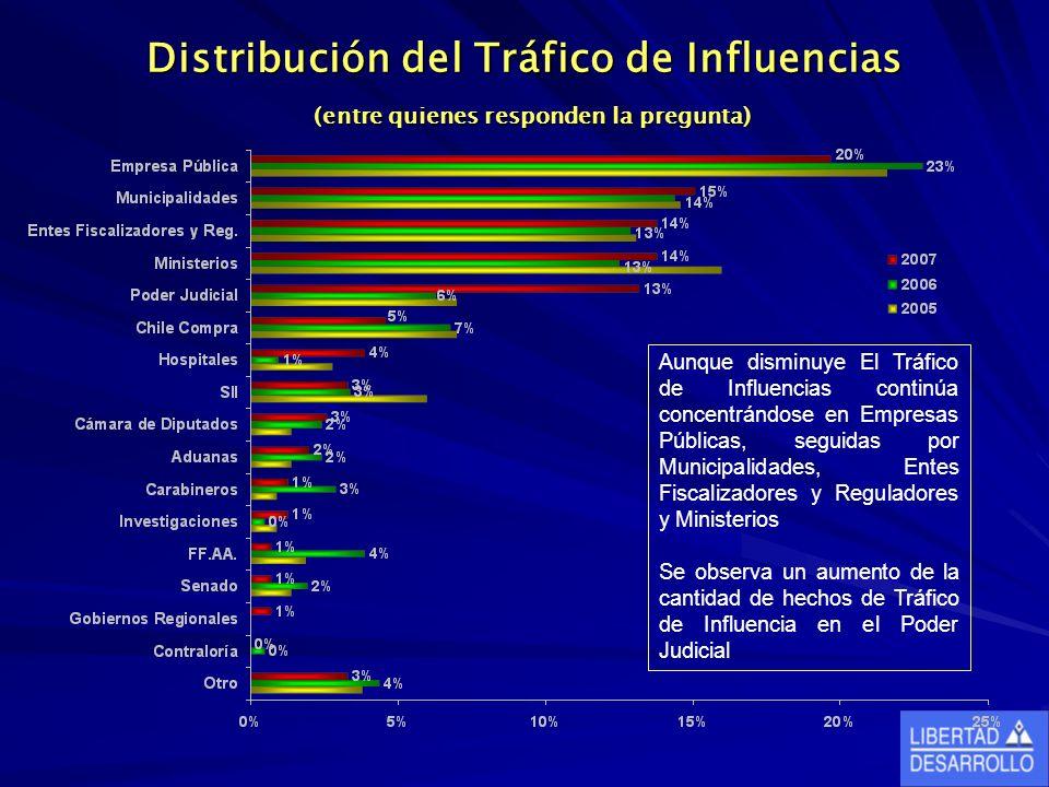 Distribución del Tráfico de Influencias (entre quienes responden la pregunta) Aunque disminuye El Tráfico de Influencias continúa concentrándose en Em