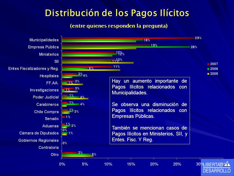 Distribución de los Pagos Ilícitos (entre quienes responden la pregunta) Hay un aumento importante de Pagos Ilícitos relacionados con Municipalidades.