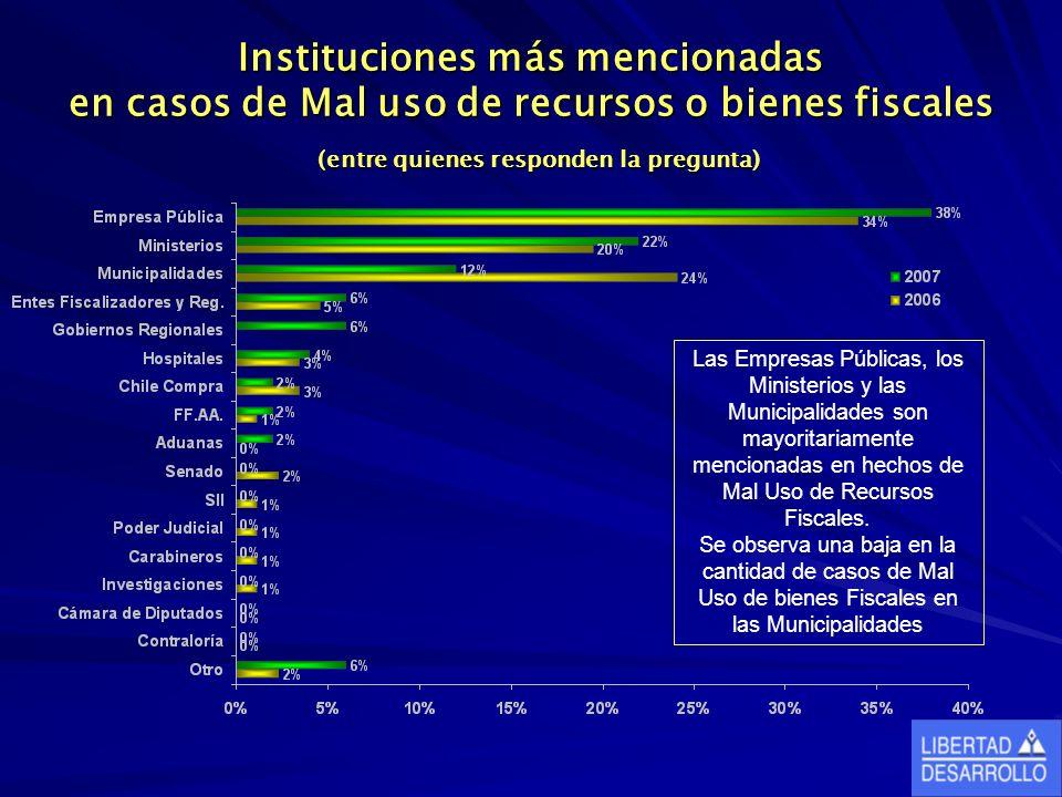 Instituciones más mencionadas en casos de Mal uso de recursos o bienes fiscales (entre quienes responden la pregunta) Las Empresas Públicas, los Ministerios y las Municipalidades son mayoritariamente mencionadas en hechos de Mal Uso de Recursos Fiscales.