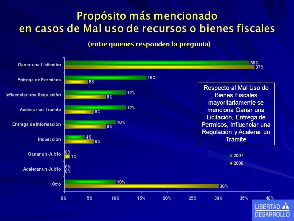 Propósito más mencionado en casos de Mal uso de recursos o bienes fiscales (entre quienes responden la pregunta) Respecto al Mal Uso de Bienes Fiscale