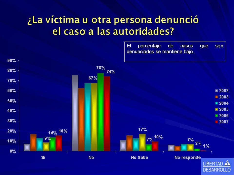 ¿La víctima u otra persona denunció el caso a las autoridades? El porcentaje de casos que son denunciados se mantiene bajo.