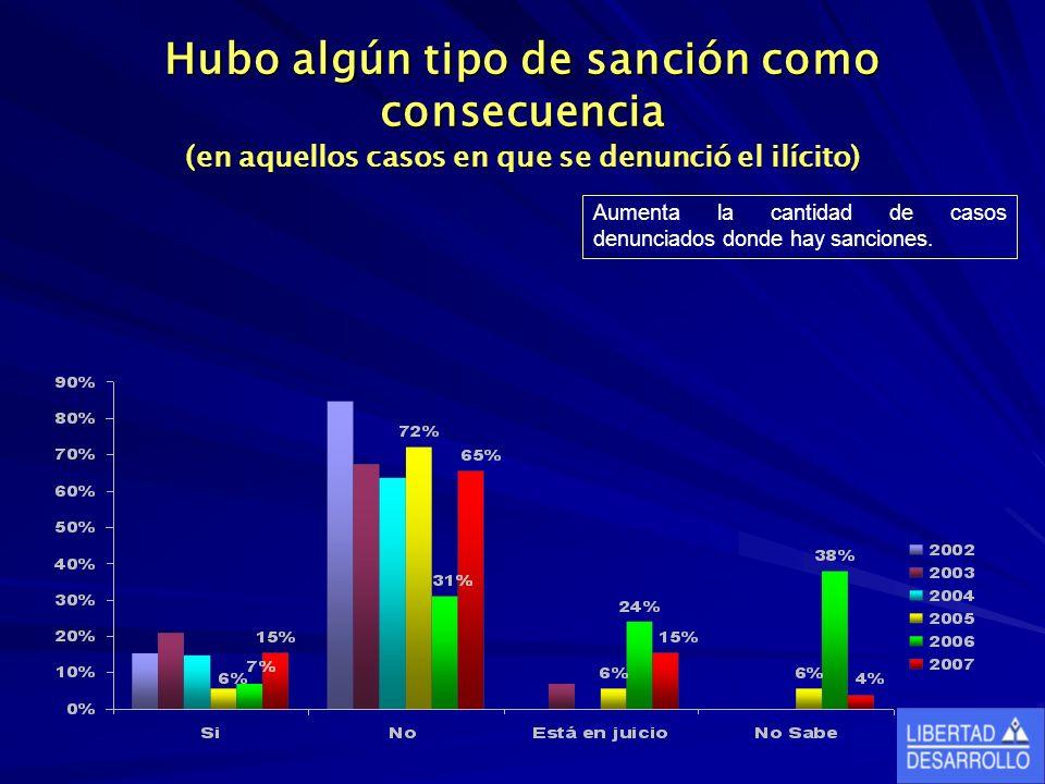 Hubo algún tipo de sanción como consecuencia (en aquellos casos en que se denunció el ilícito) Aumenta la cantidad de casos denunciados donde hay sanc